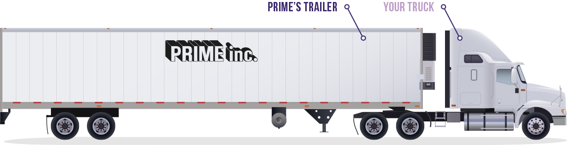 """A white Prime, Inc. Power Fleet truck pulling a refrigerated trailer with the word """"Your Truck"""" and """"Prime's Trailer"""" above it."""